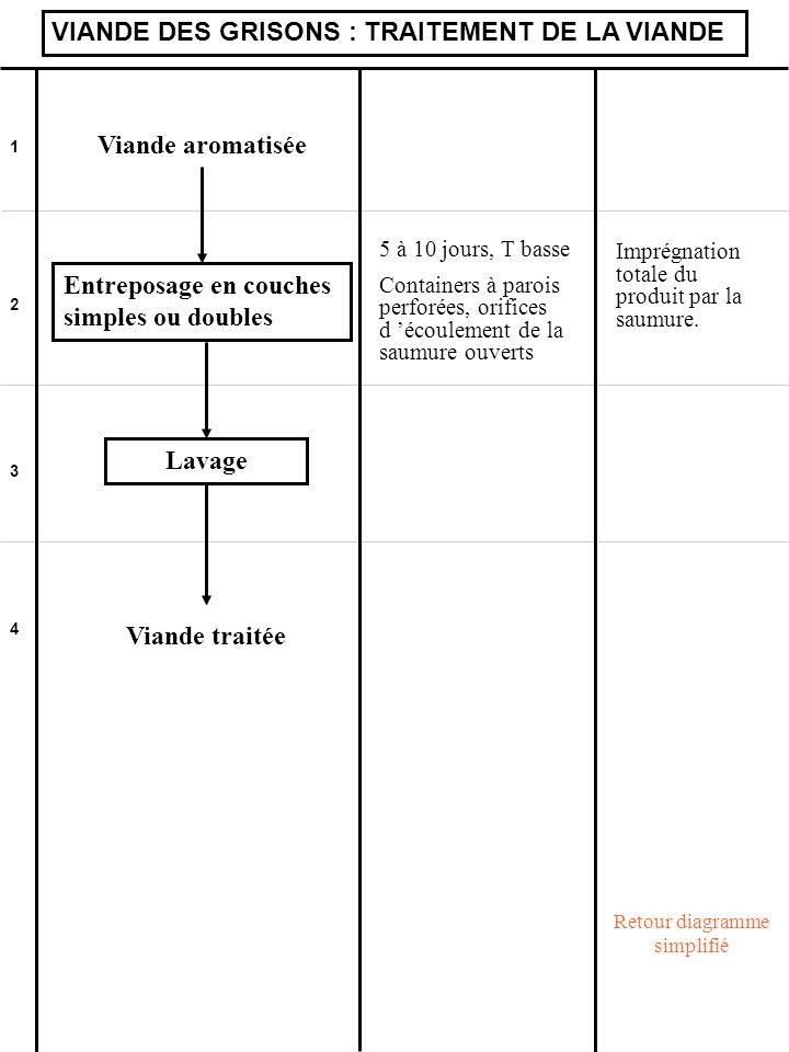 Retour diagramme simplifié
