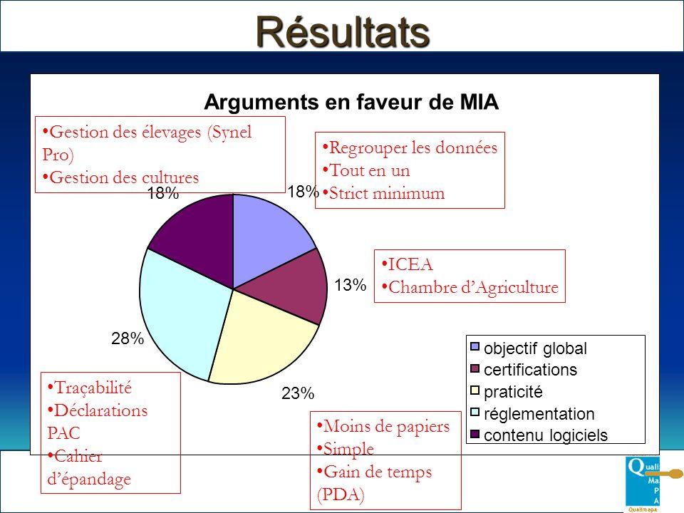 Résultats Arguments en faveur de MIA Arguments en faveur de MIA