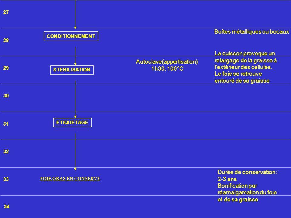Autoclave(appertisation)