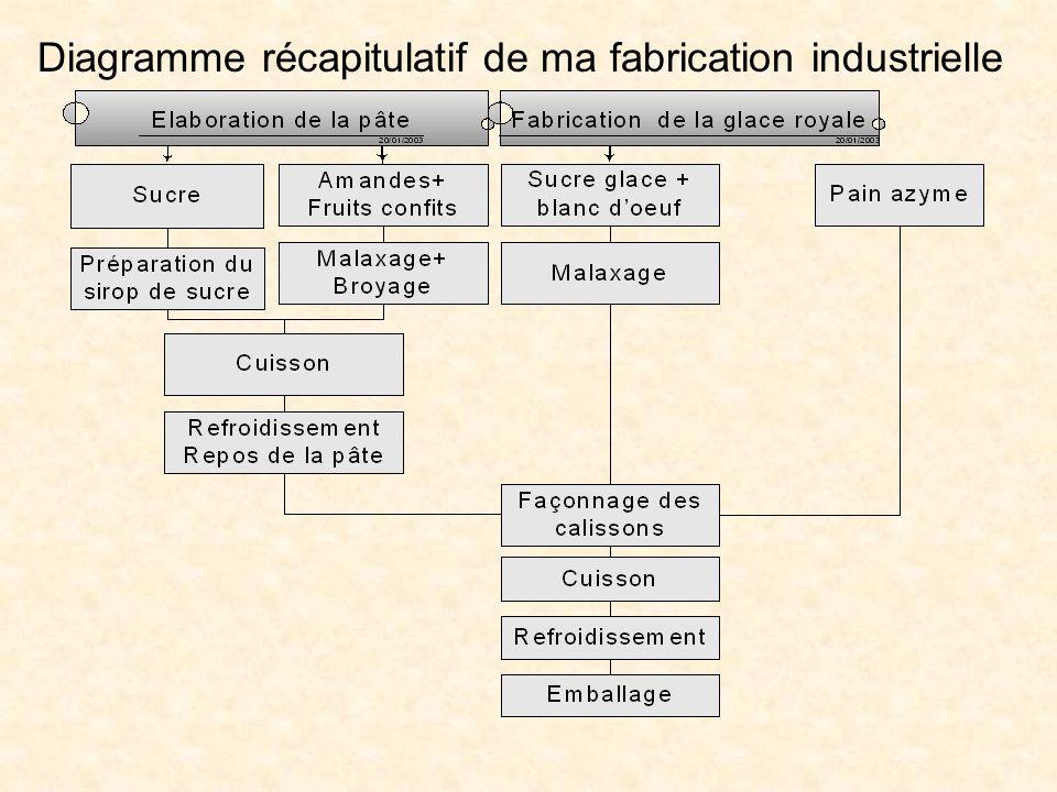 Diagramme récapitulatif de ma fabrication industrielle