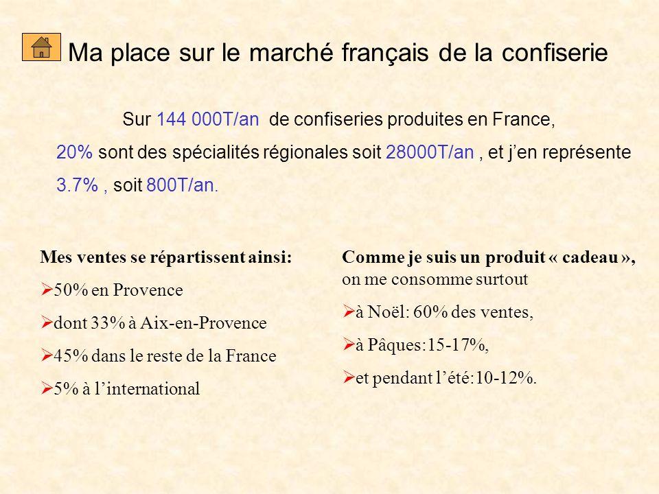 Ma place sur le marché français de la confiserie