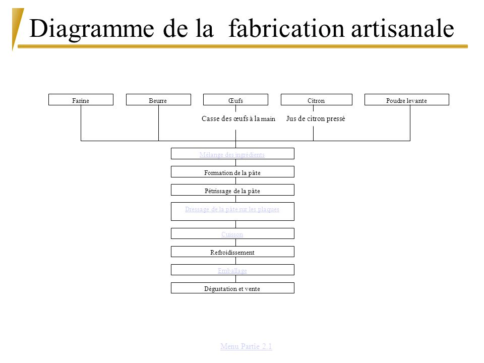 Diagramme de la fabrication artisanale