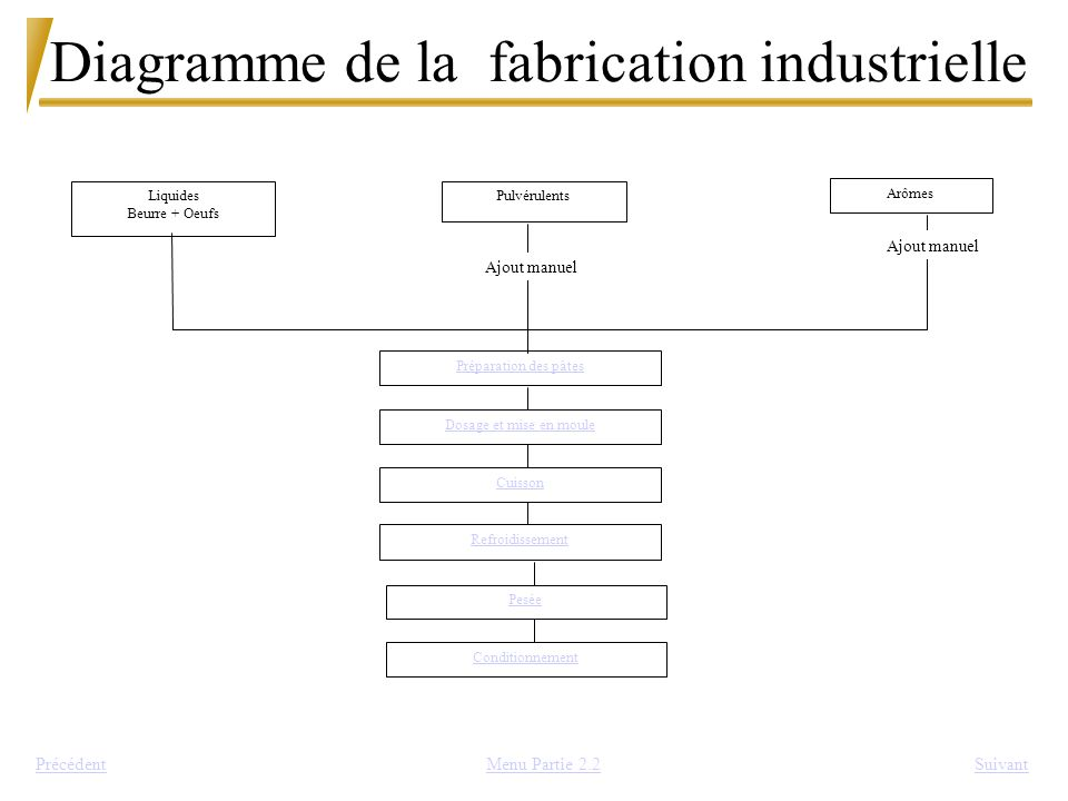 Diagramme de la fabrication industrielle
