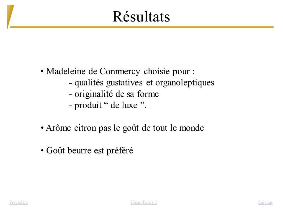 Résultats Madeleine de Commercy choisie pour :