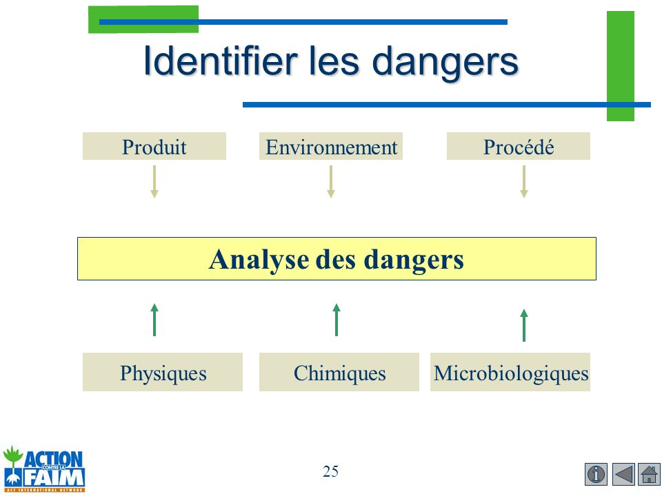 Identifier les dangers