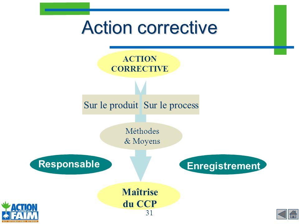Action corrective Sur le produit Sur le process Responsable