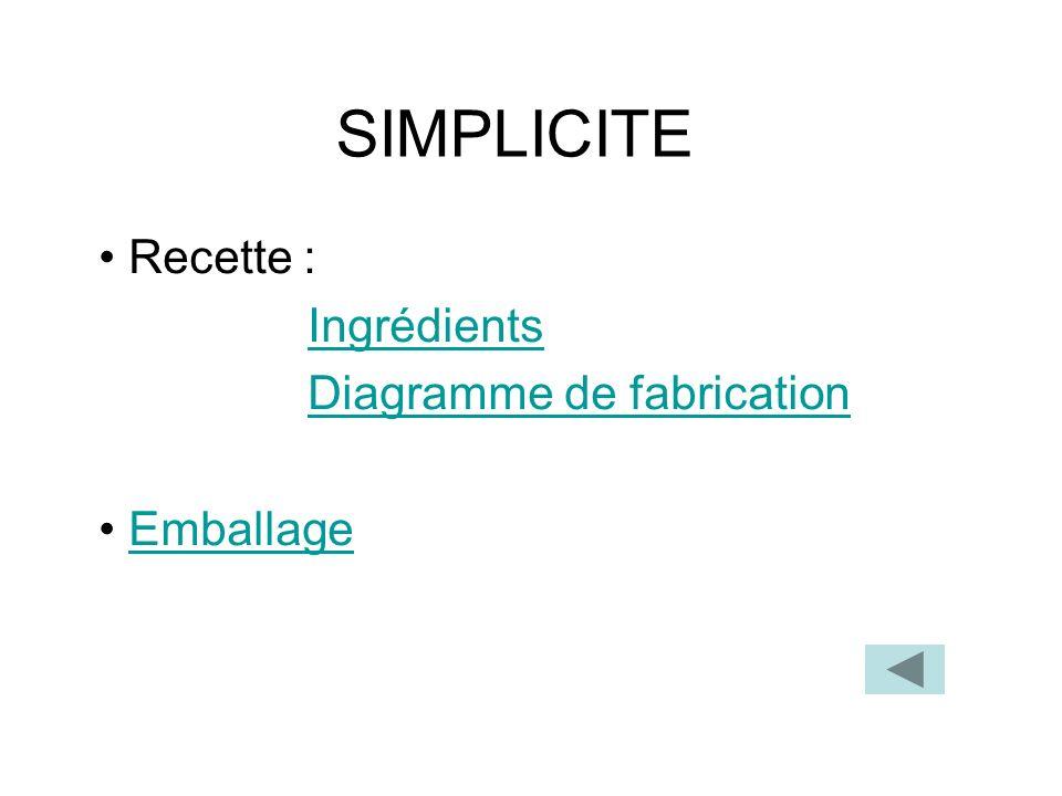 Recette : Ingrédients Diagramme de fabrication Emballage