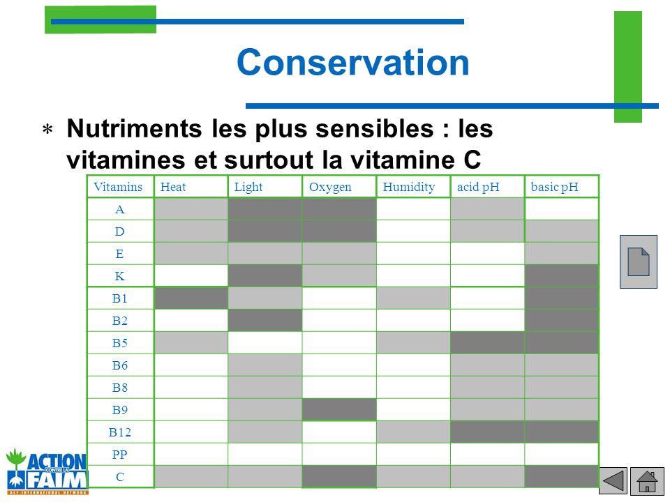 Conservation Nutriments les plus sensibles : les vitamines et surtout la vitamine C. Vitamins. Heat.