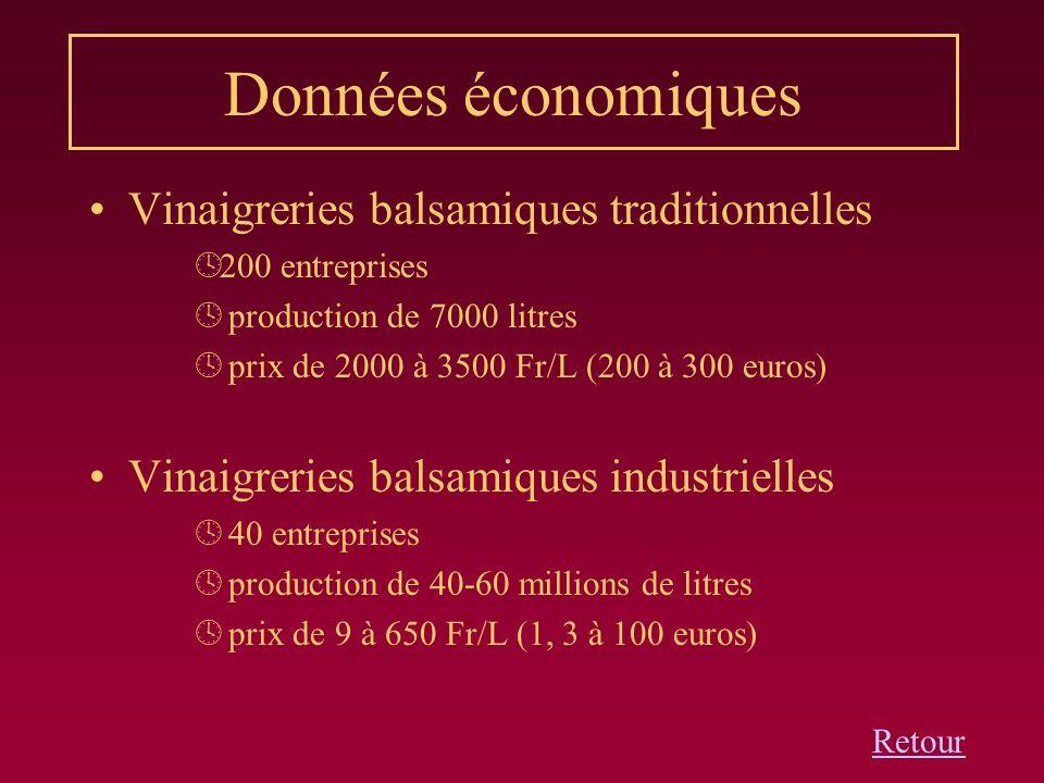 Données économiques Vinaigreries balsamiques traditionnelles