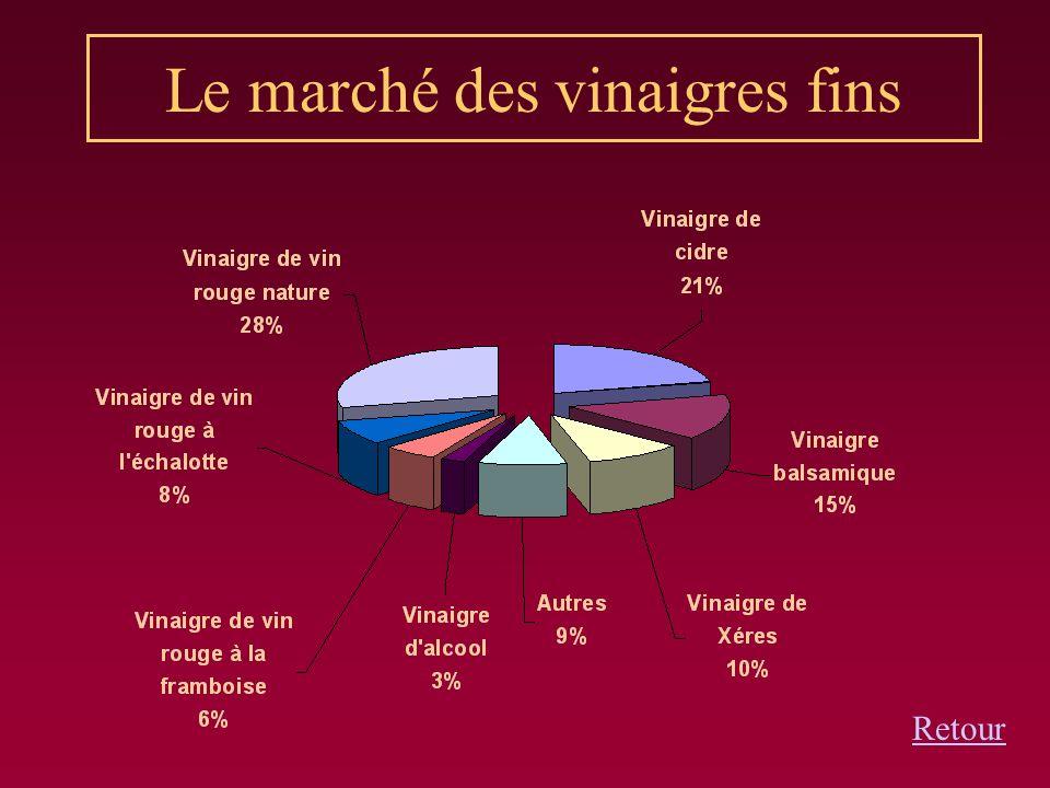 Le marché des vinaigres fins