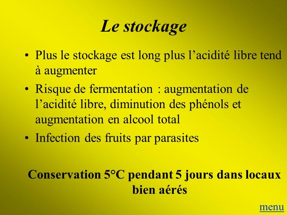 Conservation 5°C pendant 5 jours dans locaux bien aérés