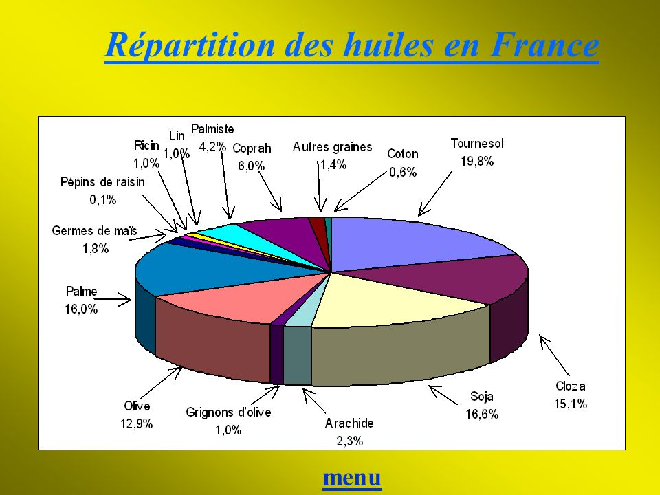 Répartition des huiles en France menu
