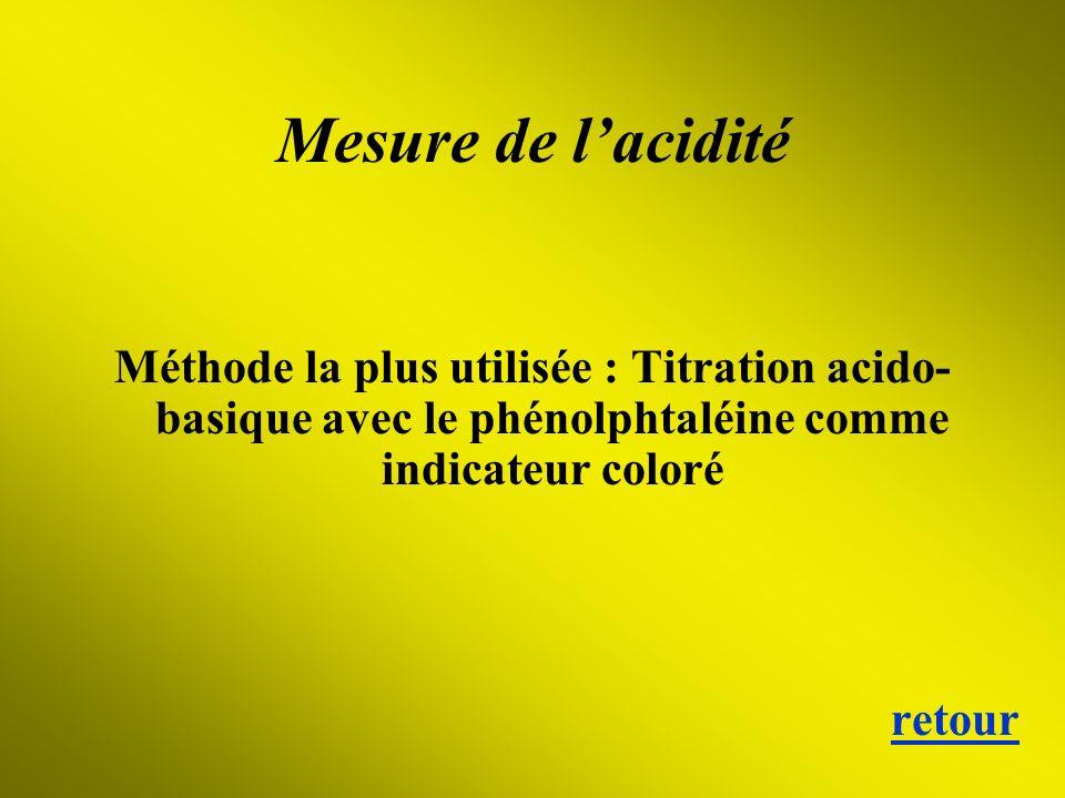 Mesure de l'acidité Méthode la plus utilisée : Titration acido-basique avec le phénolphtaléine comme indicateur coloré.