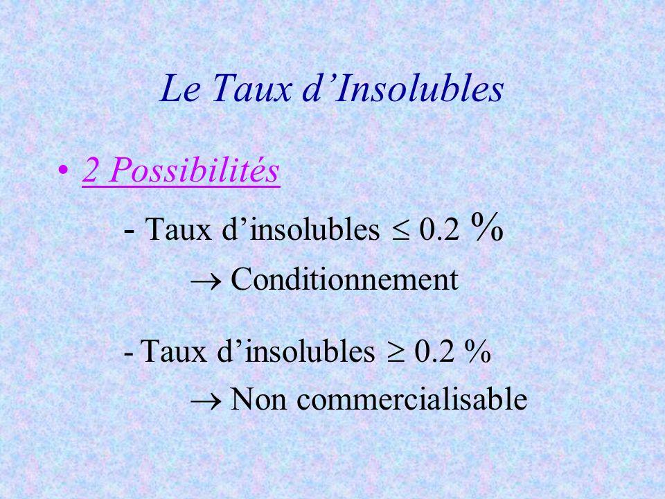 Le Taux d'Insolubles 2 Possibilités - Taux d'insolubles  0.2 %