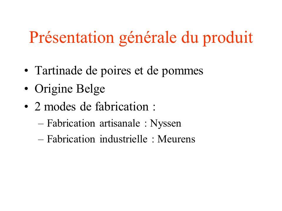 Présentation générale du produit