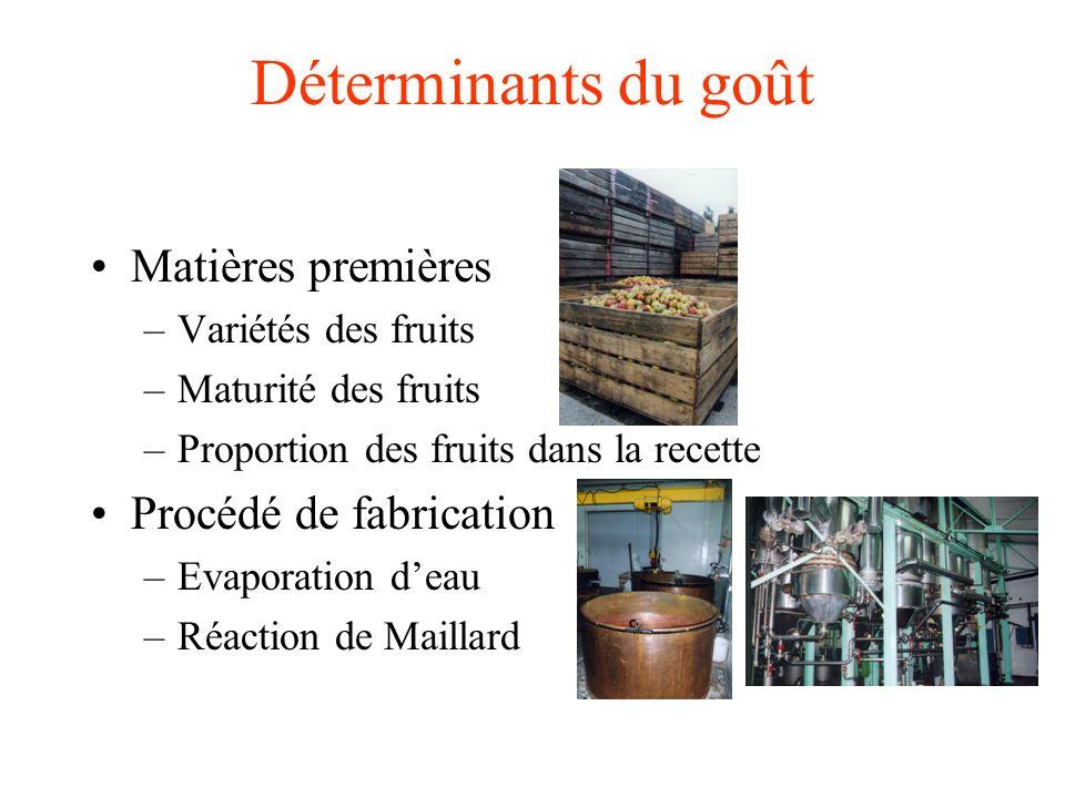 Déterminants du goût Matières premières Procédé de fabrication