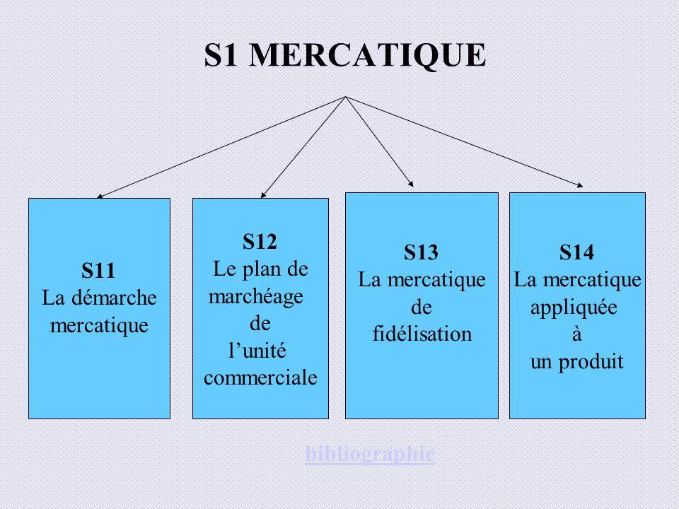 S1 MERCATIQUE S13 La mercatique de fidélisation S14 La mercatique