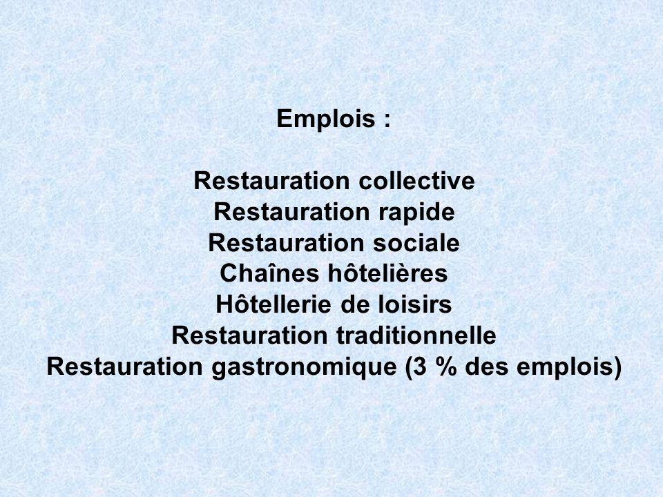 Emplois : Restauration collective Restauration rapide Restauration sociale Chaînes hôtelières Hôtellerie de loisirs Restauration traditionnelle Restauration gastronomique (3 % des emplois)