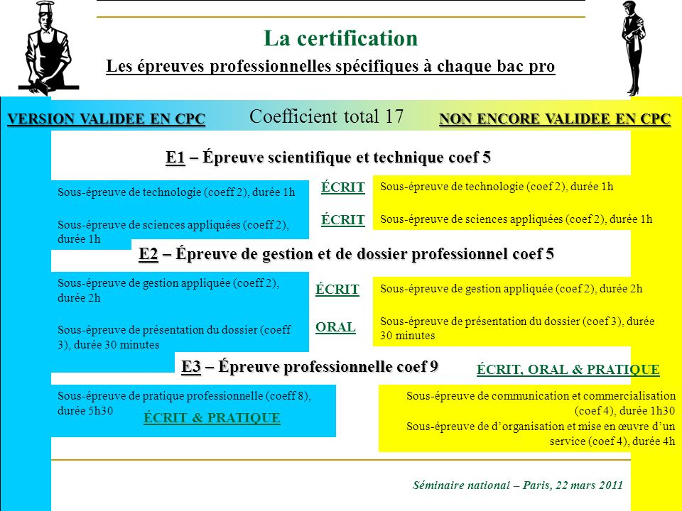 La certification Coefficient total 17