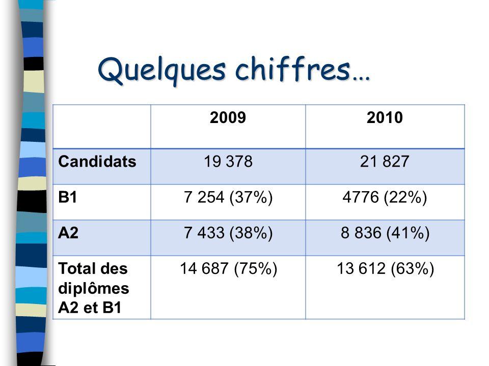 Quelques chiffres… 2009 2010 Candidats 19 378 21 827 B1 7 254 (37%)