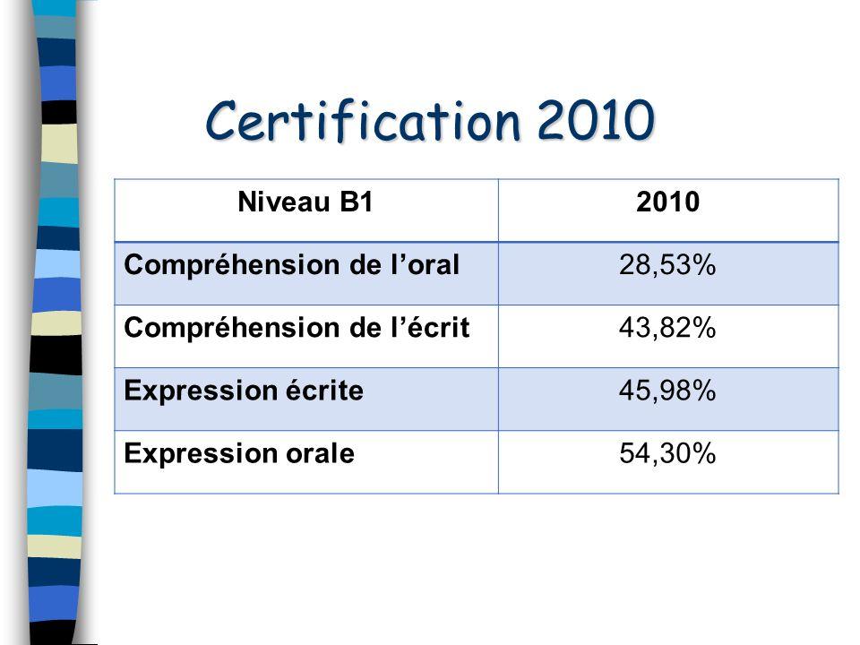 Certification 2010 Niveau B1 2010 Compréhension de l'oral 28,53%