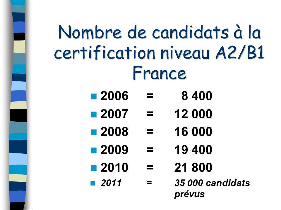 Nombre de candidats à la certification niveau A2/B1 France