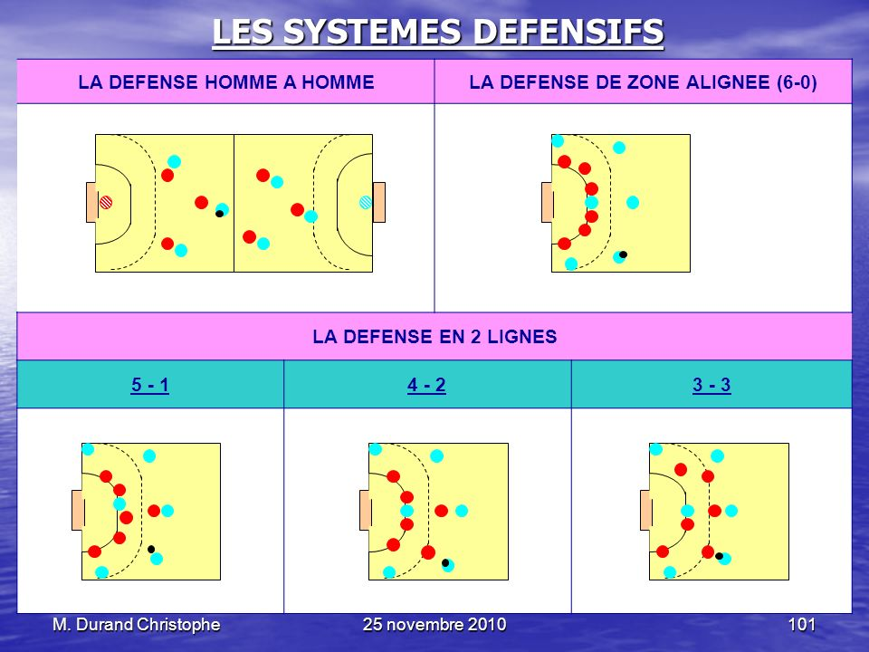LES SYSTEMES DEFENSIFS