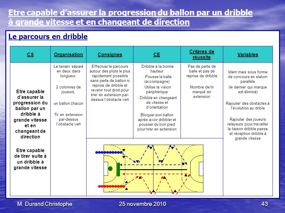 Etre capable de tirer suite à un dribble à grande vitesse