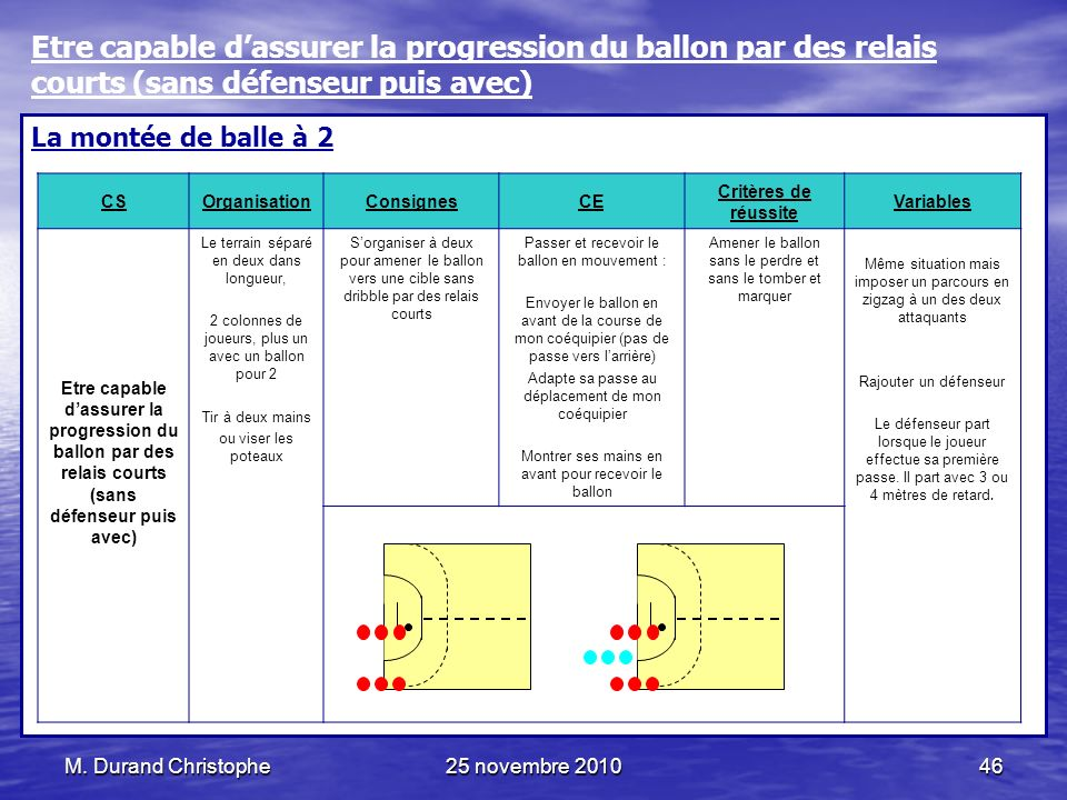 Etre capable d'assurer la progression du ballon par des relais courts (sans défenseur puis avec)