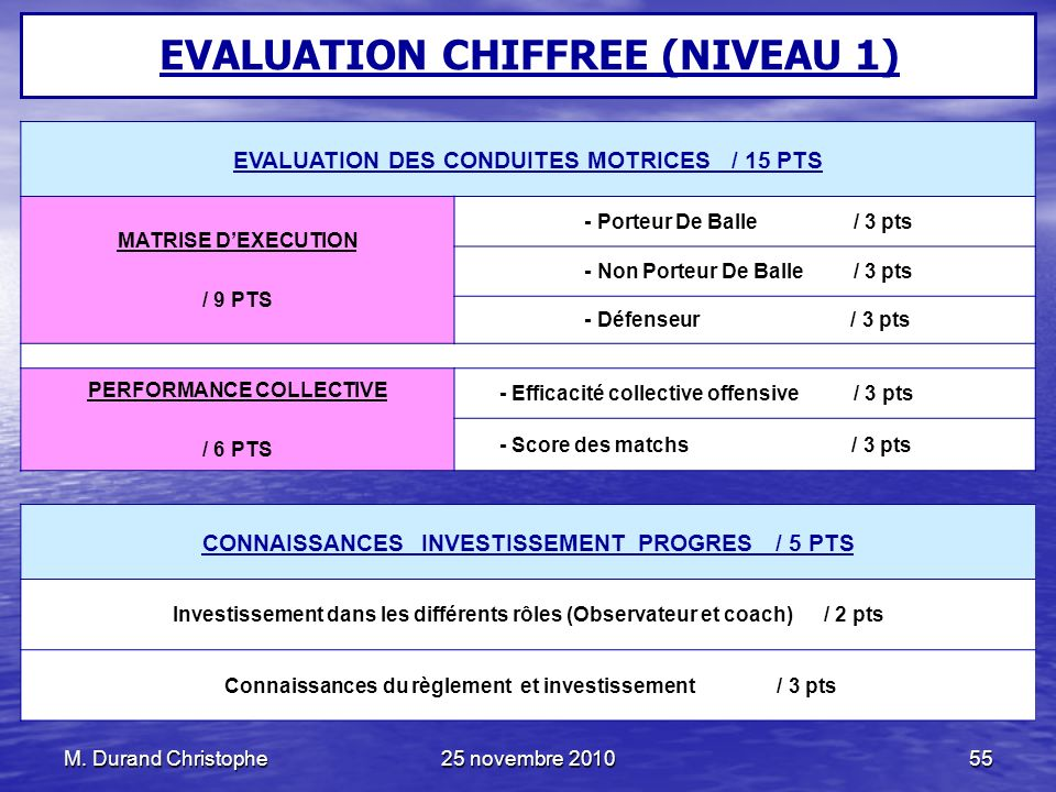 EVALUATION CHIFFREE (NIVEAU 1)