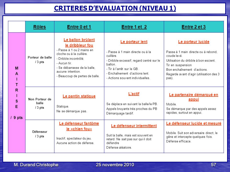 CRITERES D'EVALUATION (NIVEAU 1) Le défenseur intermittent