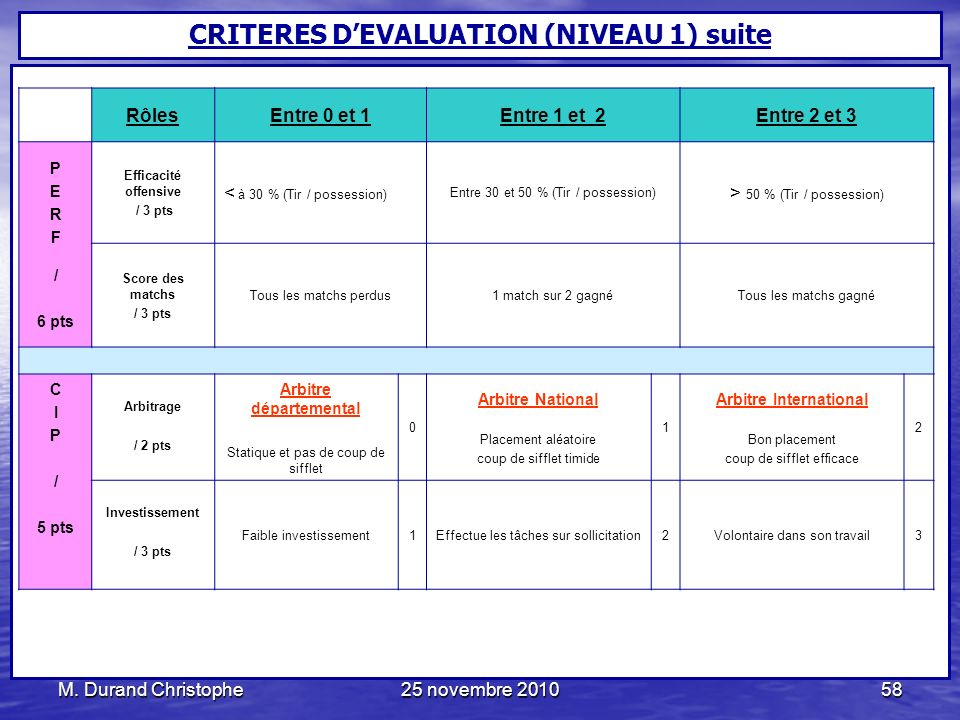 CRITERES D'EVALUATION (NIVEAU 1) suite Arbitre départemental