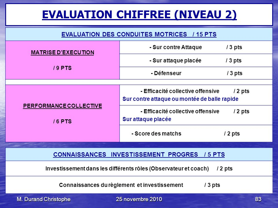 EVALUATION CHIFFREE (NIVEAU 2)