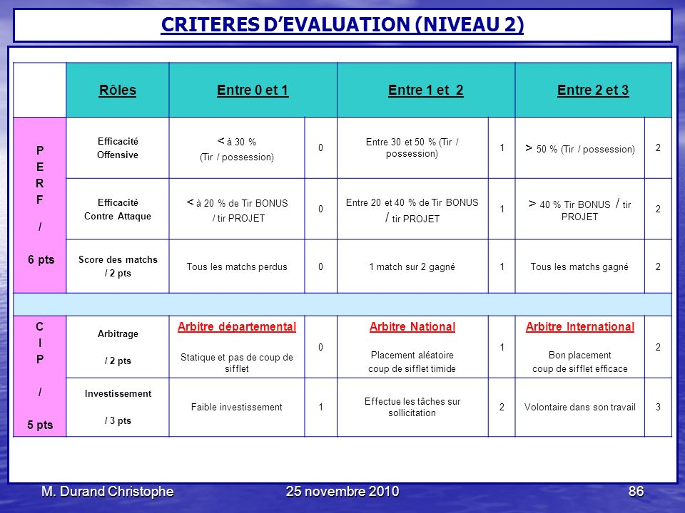 CRITERES D'EVALUATION (NIVEAU 2) Arbitre départemental
