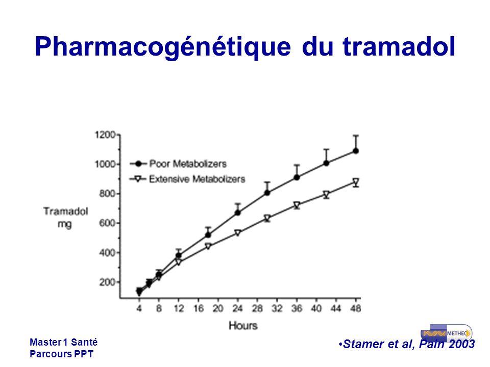 Pharmacogénétique du tramadol