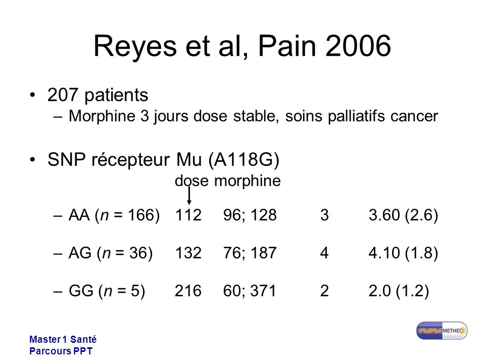 Reyes et al, Pain 2006 207 patients SNP récepteur Mu (A118G)