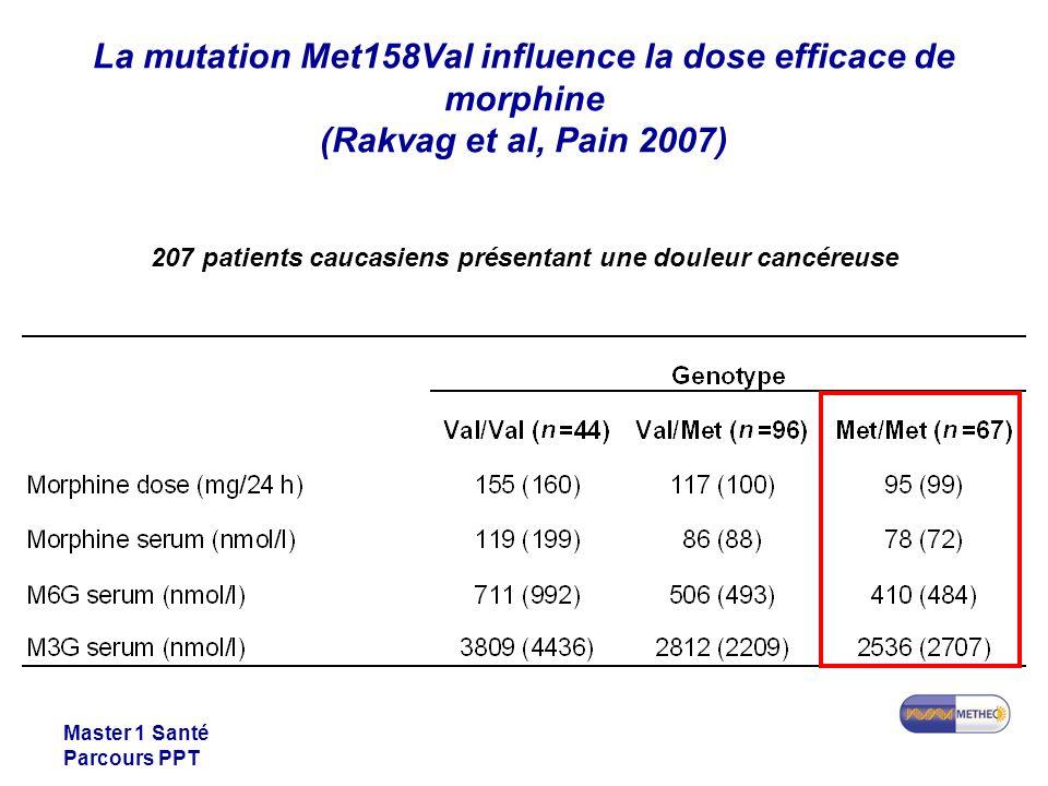 207 patients caucasiens présentant une douleur cancéreuse