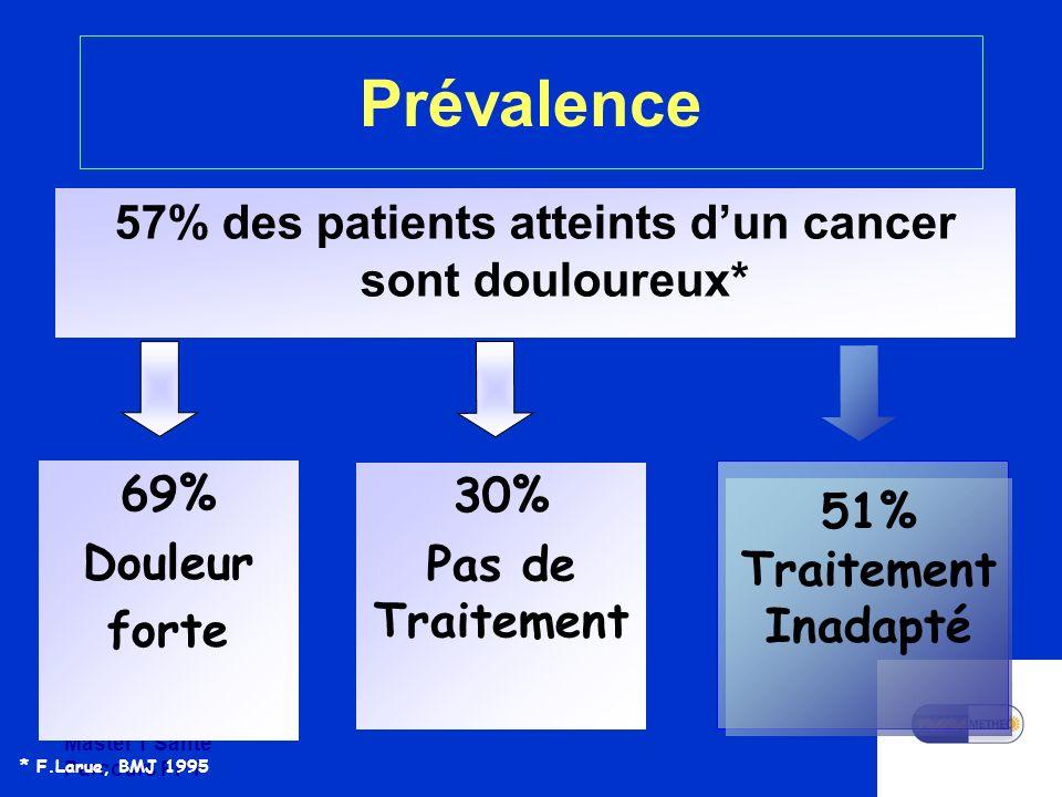 57% des patients atteints d'un cancer sont douloureux*