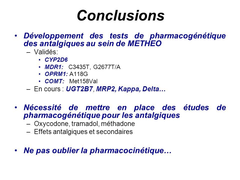 Conclusions Développement des tests de pharmacogénétique des antalgiques au sein de METHEO. Validés: