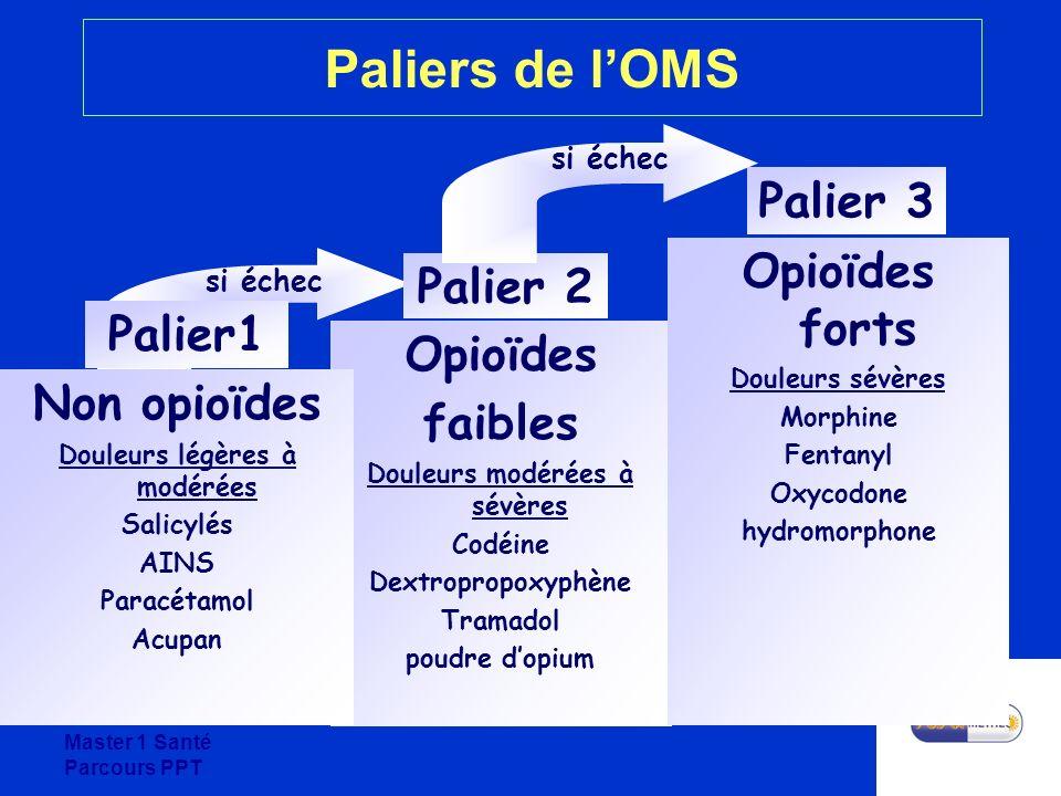 Douleurs modérées à sévères Douleurs légères à modérées