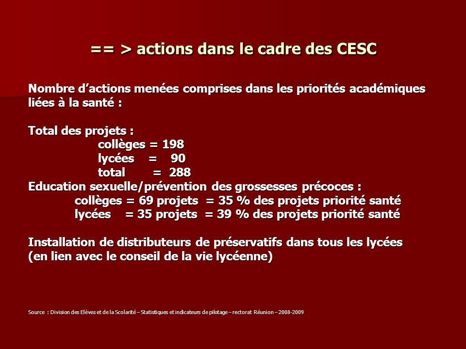 == > actions dans le cadre des CESC