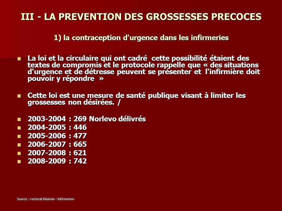 III - LA PREVENTION DES GROSSESSES PRECOCES 1) la contraception d urgence dans les infirmeries