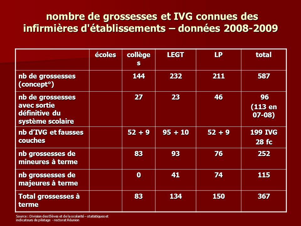 nombre de grossesses et IVG connues des infirmières d établissements – données 2008-2009