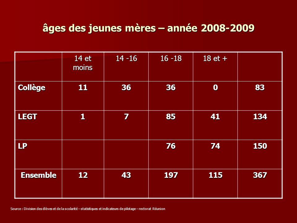 âges des jeunes mères – année 2008-2009