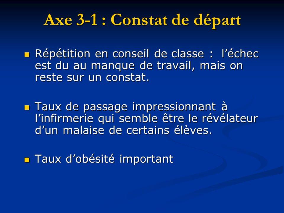 Axe 3-1 : Constat de départ