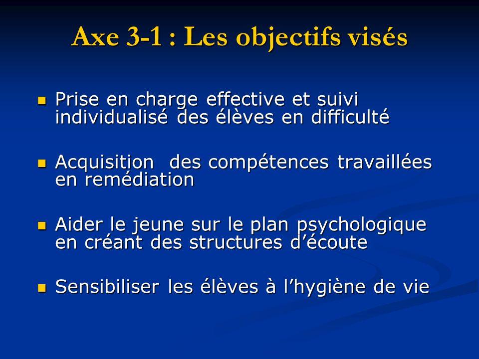 Axe 3-1 : Les objectifs visés