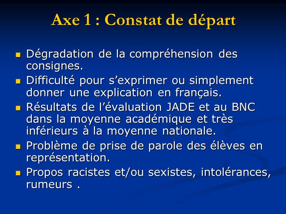 Axe 1 : Constat de départ Dégradation de la compréhension des consignes.