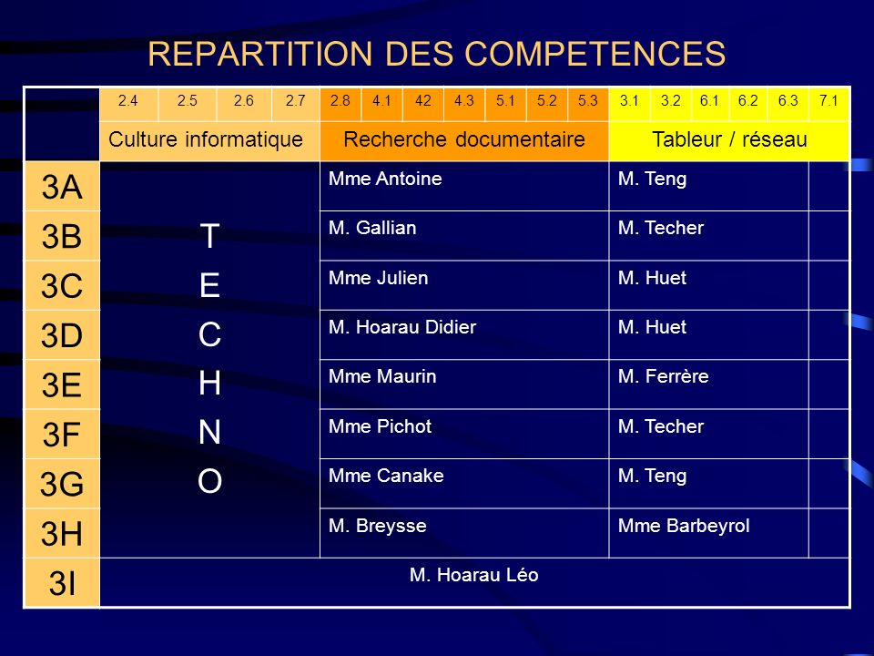 REPARTITION DES COMPETENCES
