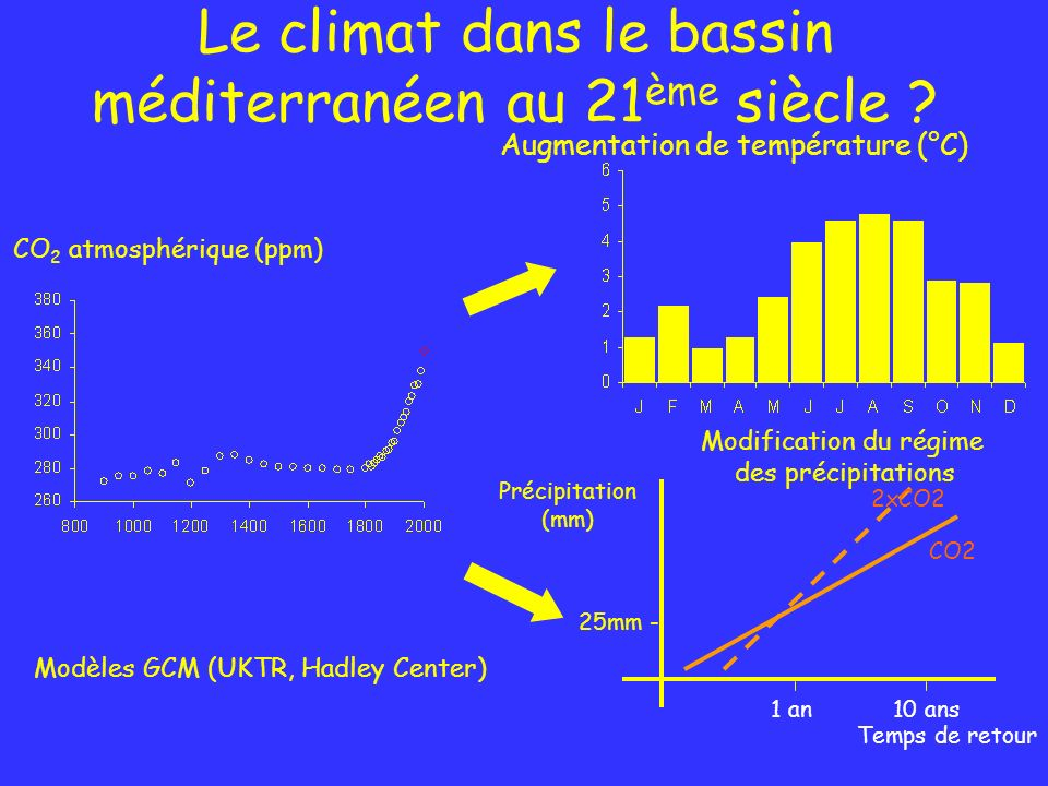 Le climat dans le bassin méditerranéen au 21ème siècle
