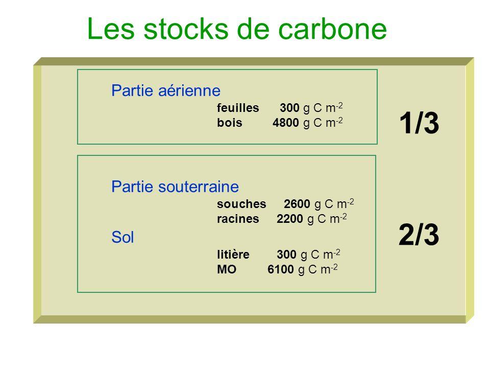 Les stocks de carbone 1/3 2/3 Partie aérienne Partie souterraine Sol